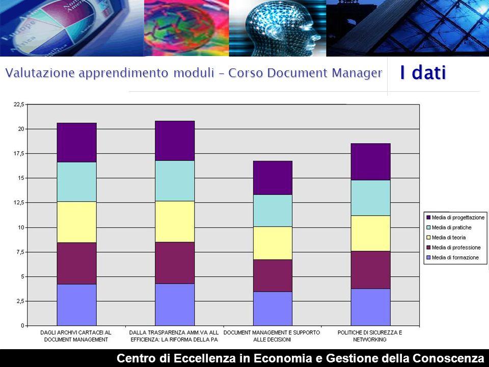 Centro di Eccellenza in Economia e Gestione della Conoscenza I dati Valutazione Moduli – Corso Document Manager