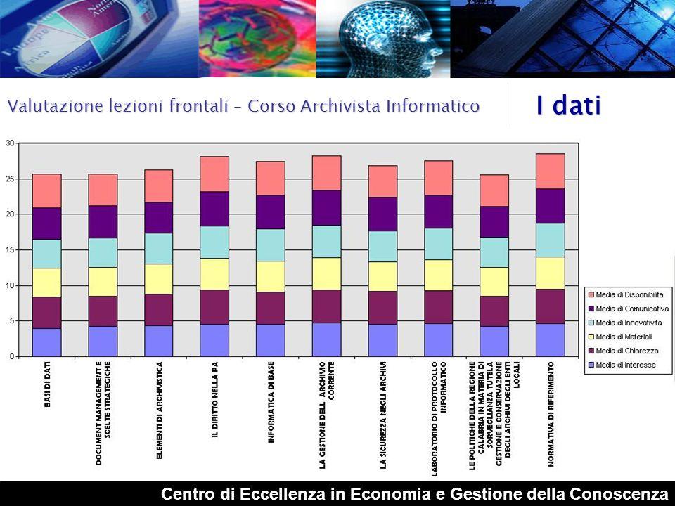 Centro di Eccellenza in Economia e Gestione della Conoscenza I dati Valutazione apprendimento moduli – Corso Document Manager