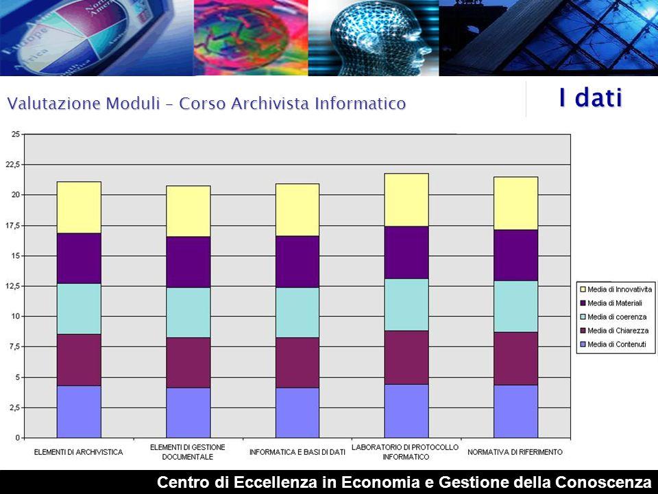 Centro di Eccellenza in Economia e Gestione della Conoscenza I dati Valutazione lezioni frontali – Corso Archivista Informatico