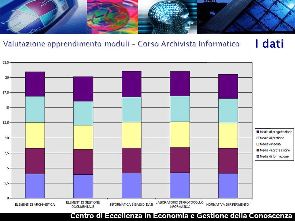 Centro di Eccellenza in Economia e Gestione della Conoscenza I dati Valutazione Moduli – Corso Archivista Informatico