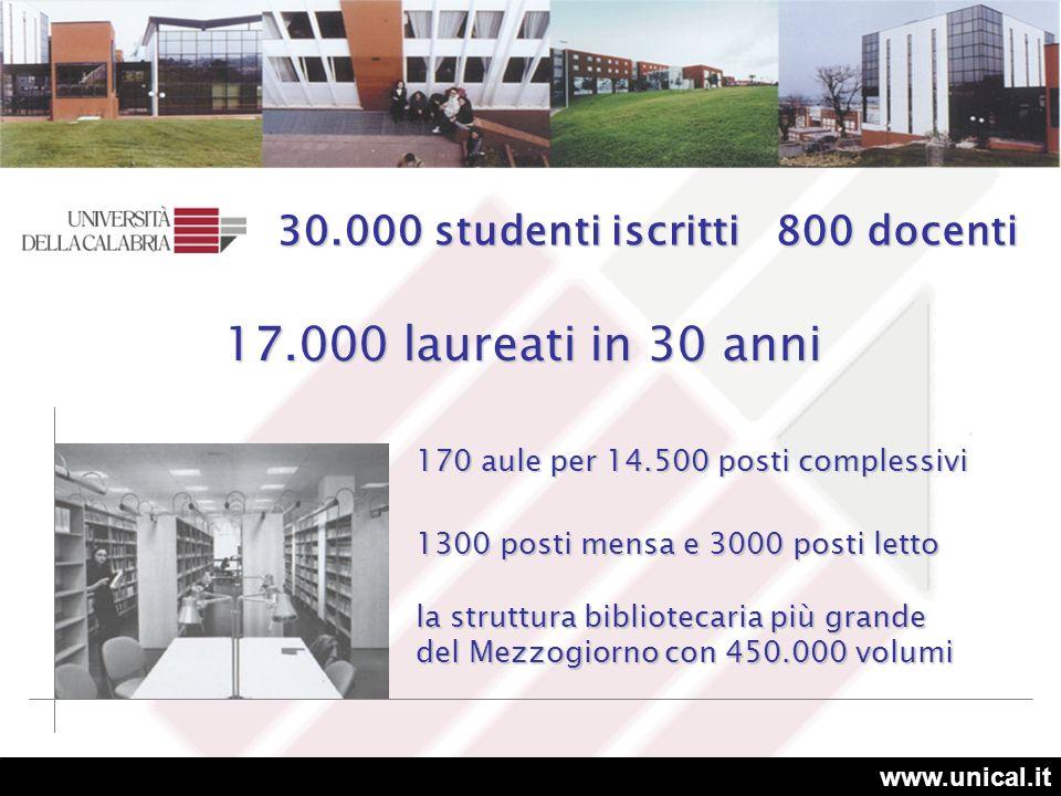 www.unical.it 6 facoltà 44 corsi di laurea di I livello 23 dipartimenti 13 centri interdipartimentali 3 centri di servizi comuni 24 corsi di laurea di