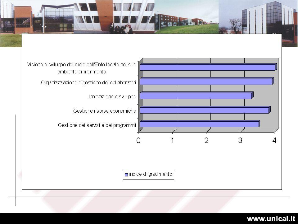 Il risultato del gradimento dei singoli contenuti didattici è diversificato rispetto alle situazioni di ingresso ed ai percorsi formativi e/o di aggiornamento organizzati dalle amministrazioni di appartenenza.
