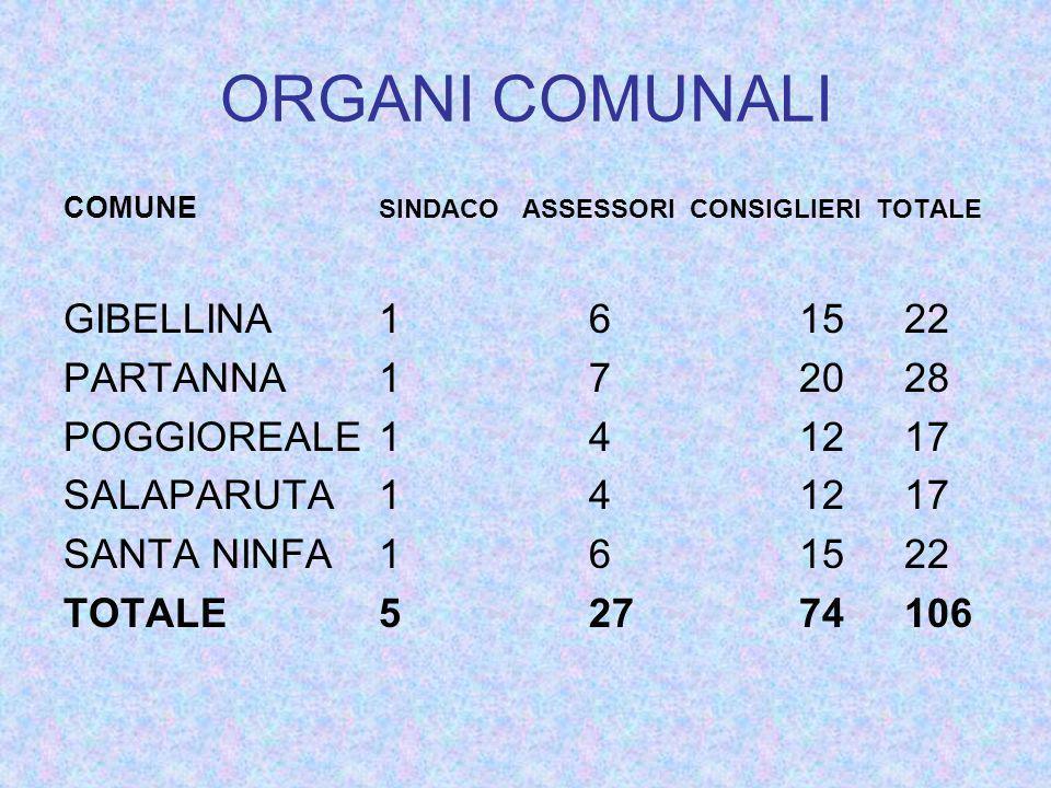 ORGANI COMUNALI COMUNE SINDACO ASSESSORI CONSIGLIERI TOTALE GIBELLINA161522 PARTANNA172028 POGGIOREALE141217 SALAPARUTA141217 SANTA NINFA161522 TOTALE52774106