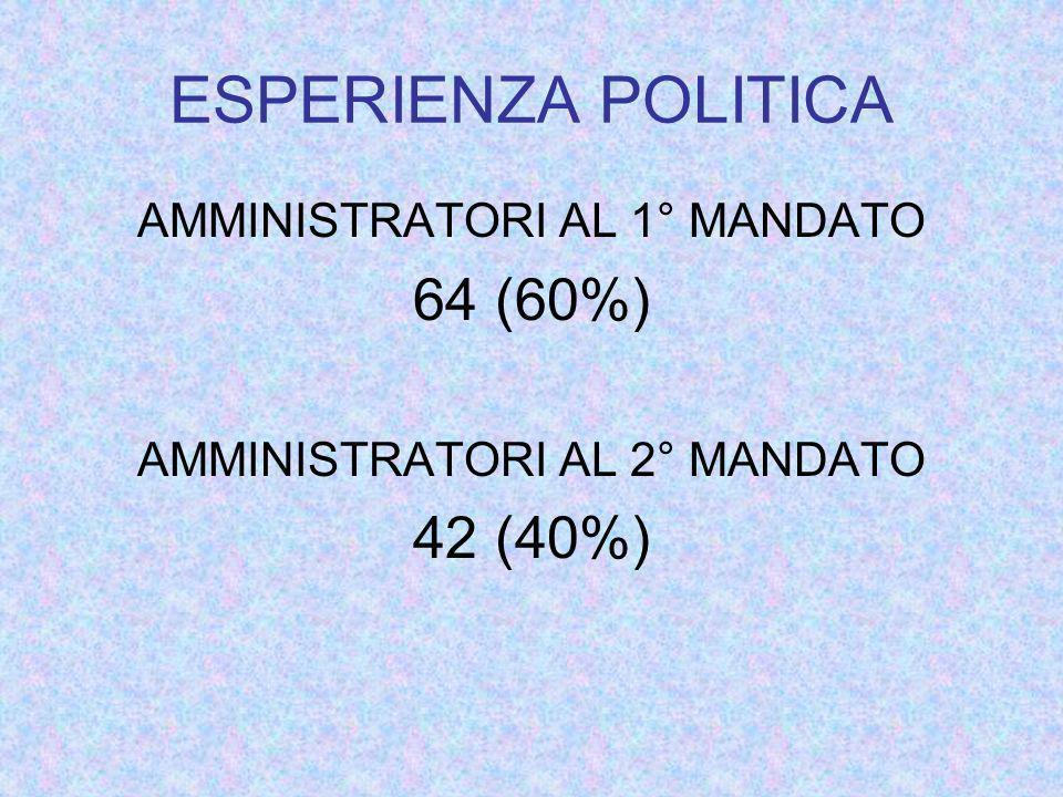 ESPERIENZA POLITICA AMMINISTRATORI AL 1° MANDATO 64 (60%) AMMINISTRATORI AL 2° MANDATO 42 (40%)