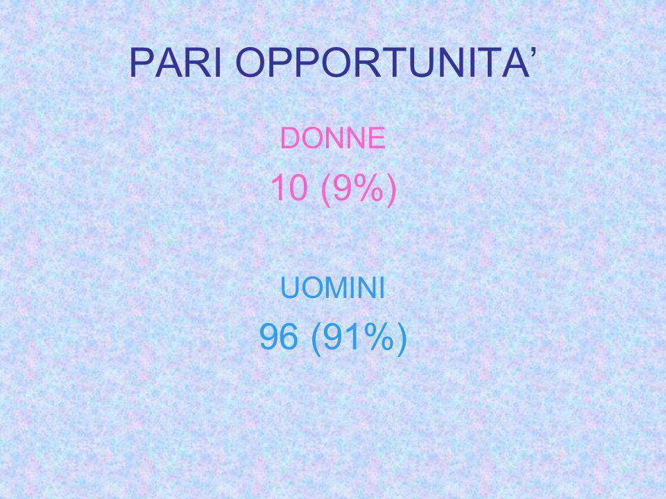 PARI OPPORTUNITA DONNE 10 (9%) UOMINI 96 (91%)