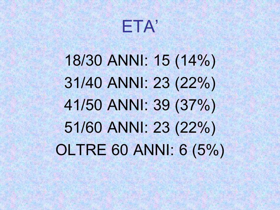ETA 18/30 ANNI: 15 (14%) 31/40 ANNI: 23 (22%) 41/50 ANNI: 39 (37%) 51/60 ANNI: 23 (22%) OLTRE 60 ANNI: 6 (5%)