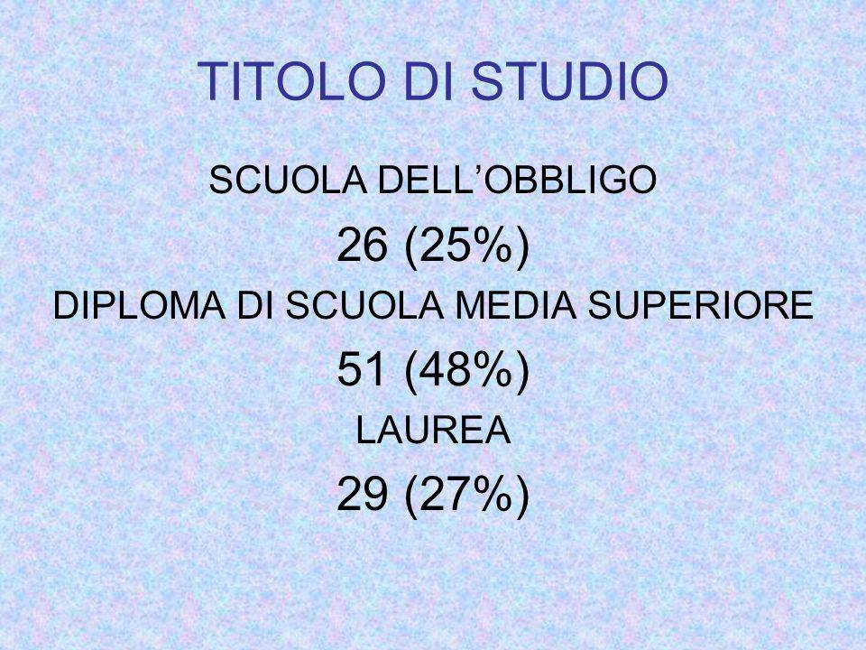TITOLO DI STUDIO SCUOLA DELLOBBLIGO 26 (25%) DIPLOMA DI SCUOLA MEDIA SUPERIORE 51 (48%) LAUREA 29 (27%)