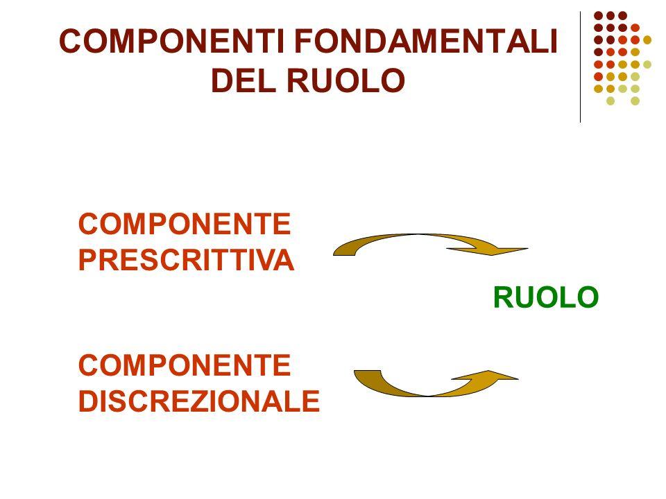 COMPONENTI FONDAMENTALI DEL RUOLO COMPONENTE PRESCRITTIVA COMPONENTE DISCREZIONALE RUOLO