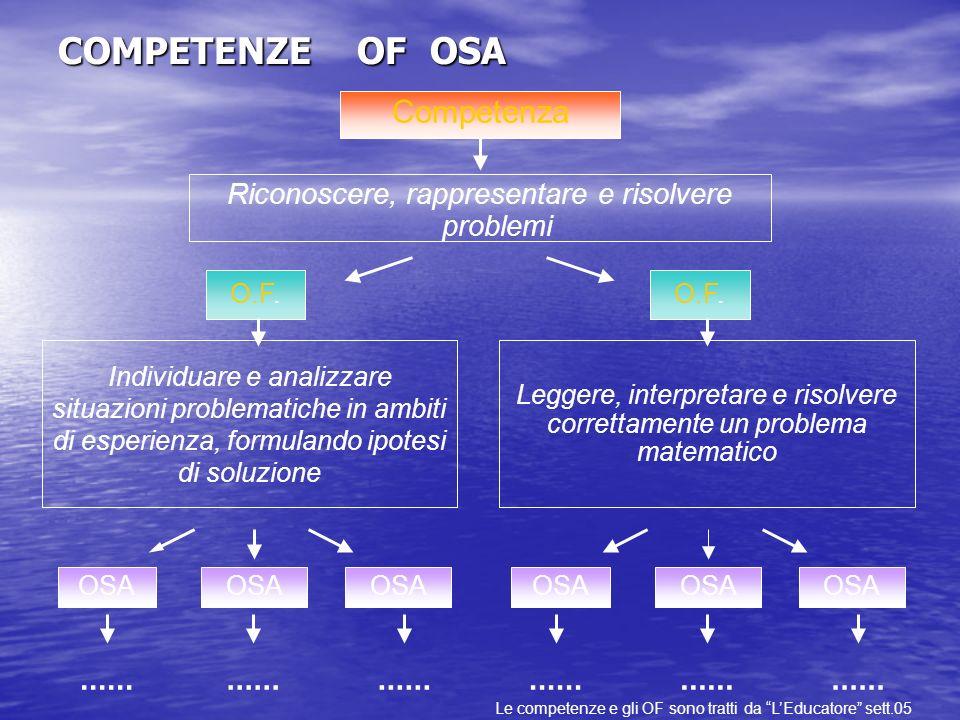 COMPETENZE OF OSA Riconoscere, rappresentare e risolvere problemi Individuare e analizzare situazioni problematiche in ambiti di esperienza, formuland