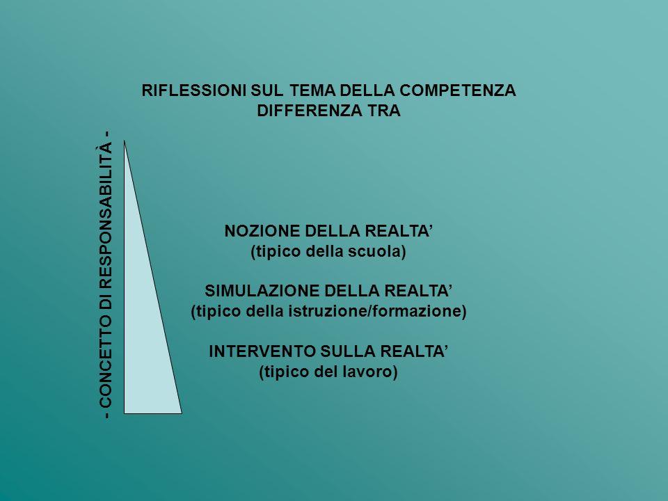 RIFLESSIONI SUL TEMA DELLA COMPETENZA DIFFERENZA TRA NOZIONE DELLA REALTA (tipico della scuola) SIMULAZIONE DELLA REALTA (tipico della istruzione/formazione) INTERVENTO SULLA REALTA (tipico del lavoro) - CONCETTO DI RESPONSABILITÀ -