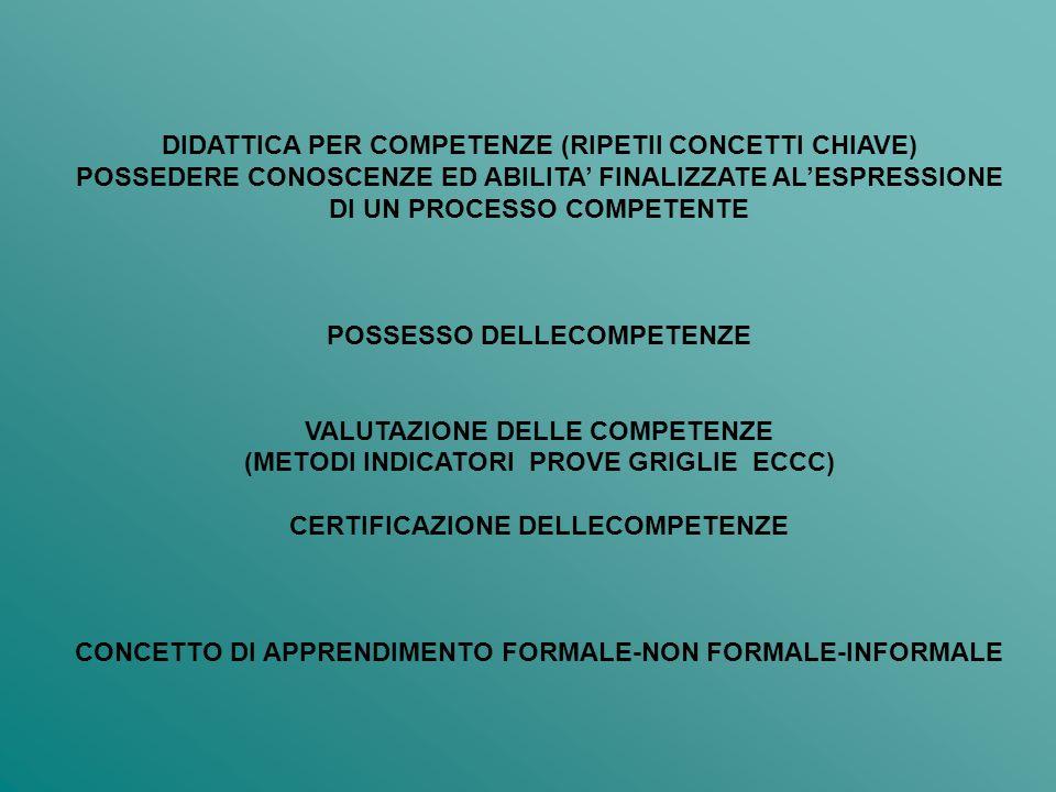 DIDATTICA PER COMPETENZE (RIPETII CONCETTI CHIAVE) POSSEDERE CONOSCENZE ED ABILITA FINALIZZATE ALESPRESSIONE DI UN PROCESSO COMPETENTE POSSESSO DELLECOMPETENZE VALUTAZIONE DELLE COMPETENZE (METODI INDICATORI PROVE GRIGLIE ECCC) CERTIFICAZIONE DELLECOMPETENZE CONCETTO DI APPRENDIMENTO FORMALE-NON FORMALE-INFORMALE