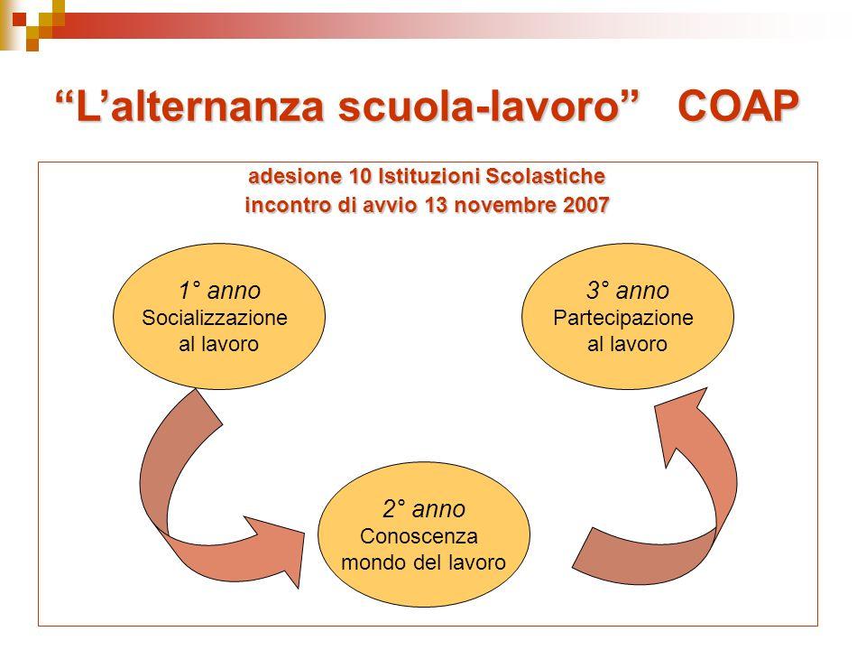 Lalternanza scuola-lavoro COAP adesione 10 Istituzioni Scolastiche incontro di avvio 13 novembre 2007 1° anno Socializzazione al lavoro 3° anno Partecipazione al lavoro 2° anno Conoscenza mondo del lavoro