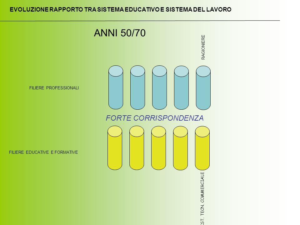 FILIERE EDUCATIVE E FORMATIVE FILIERE PROFESSIONALI IST.