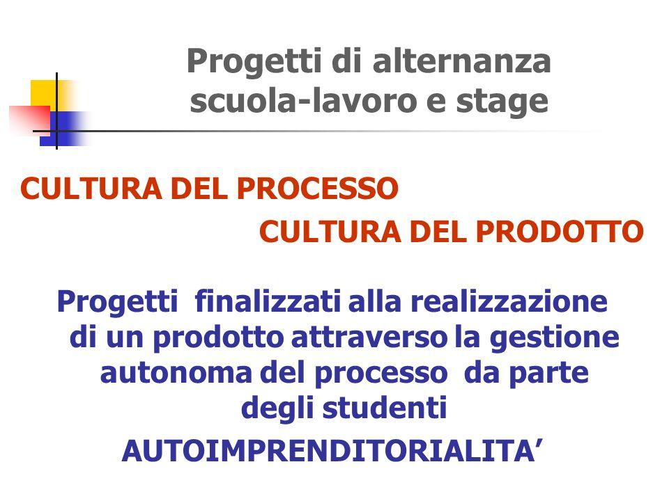 Progetti di alternanza scuola-lavoro e stage CULTURA DEL PROCESSO CULTURA DEL PRODOTTO Progetti finalizzati alla realizzazione di un prodotto attraverso la gestione autonoma del processo da parte degli studenti AUTOIMPRENDITORIALITA