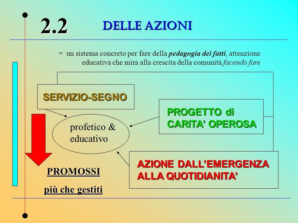 DELLE AZIONI 2.2 = un sistema concreto per fare della pedagogia dei fatti, attenzione educativa che mira alla crescita della comunità facendo fare SER