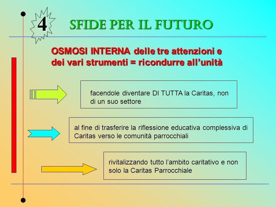 SFIDe PER IL FUTURO 4 OSMOSI INTERNA delle tre attenzioni e dei vari strumenti = ricondurre allunità facendole diventare DI TUTTA la Caritas, non di u