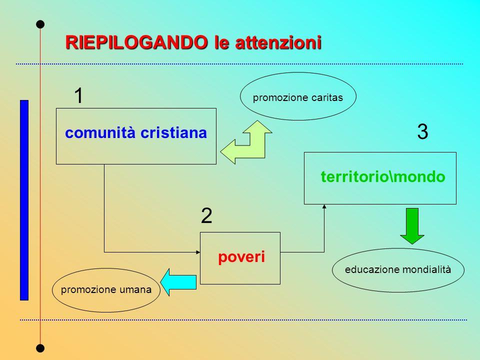 comunità cristiana poveri territorio\mondo promozione caritas promozione umana educazione mondialità 1 2 3 RIEPILOGANDO le attenzioni