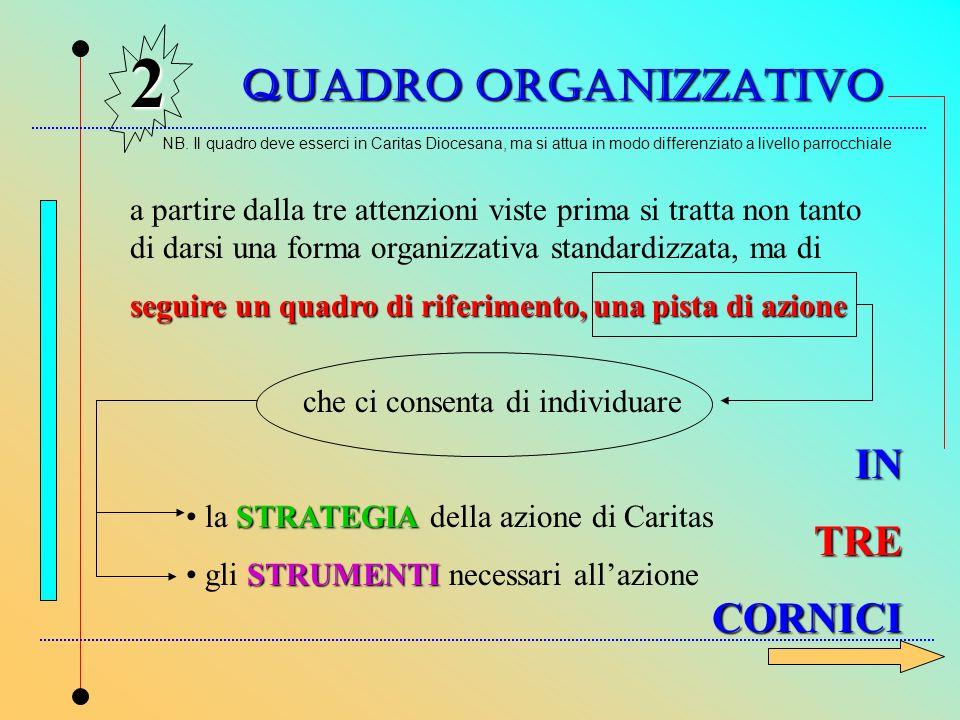 QUADRO ORGANIZZATIVO 2 a partire dalla tre attenzioni viste prima si tratta non tanto di darsi una forma organizzativa standardizzata, ma di seguire u