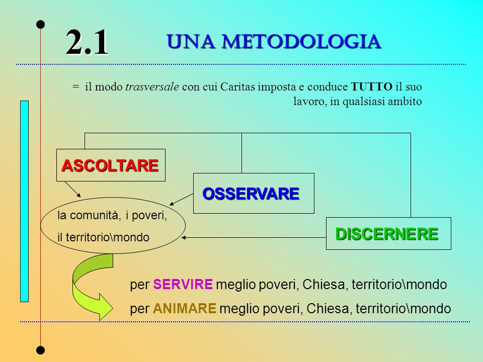 UNA METODOLOGIA 2.1 = il modo trasversale con cui Caritas imposta e conduce TUTTO il suo lavoro, in qualsiasi ambito ASCOLTARE OSSERVARE DISCERNERE la
