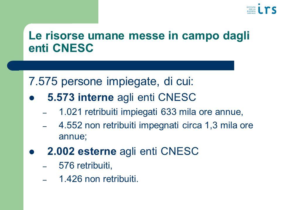 Le risorse umane messe in campo dagli enti CNESC 7.575 persone impiegate, di cui: 5.573 interne agli enti CNESC – 1.021 retribuiti impiegati 633 mila ore annue, – 4.552 non retribuiti impegnati circa 1,3 mila ore annue; 2.002 esterne agli enti CNESC – 576 retribuiti, – 1.426 non retribuiti.