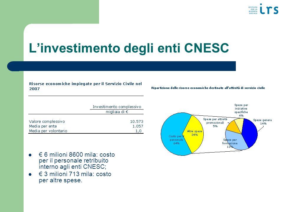 Linvestimento degli enti CNESC 6 milioni 8600 mila: costo per il personale retribuito interno agli enti CNESC; 3 milioni 713 mila: costo per altre spese.