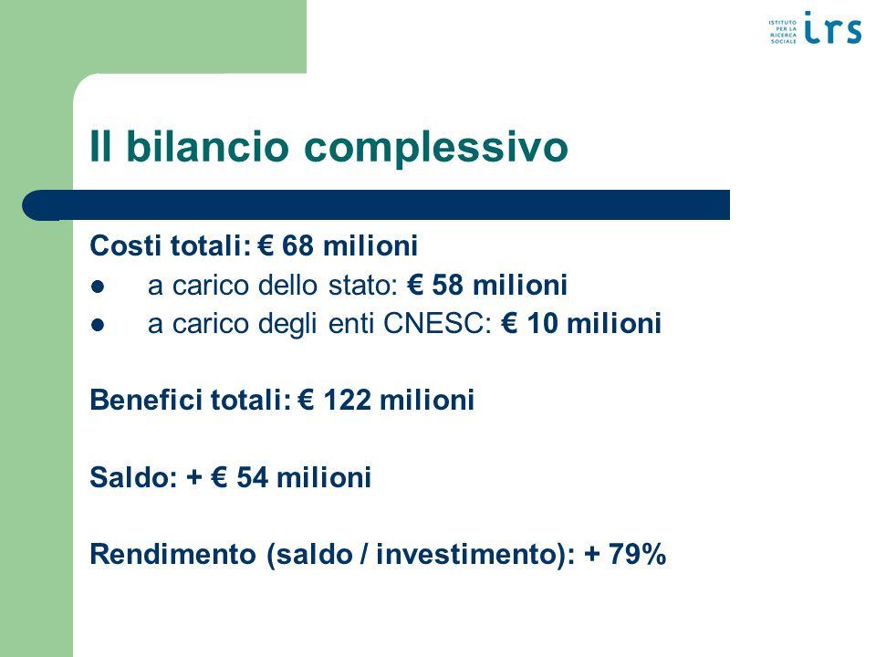 Il bilancio complessivo Costi totali: 68 milioni a carico dello stato: 58 milioni a carico degli enti CNESC: 10 milioni Benefici totali: 122 milioni Saldo: + 54 milioni Rendimento (saldo / investimento): + 79%