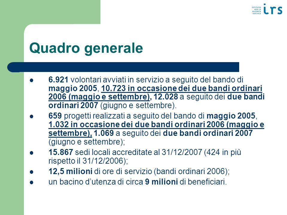 Quadro generale 6.921 volontari avviati in servizio a seguito del bando di maggio 2005, 10.723 in occasione dei due bandi ordinari 2006 (maggio e settembre), 12.028 a seguito dei due bandi ordinari 2007 (giugno e settembre).