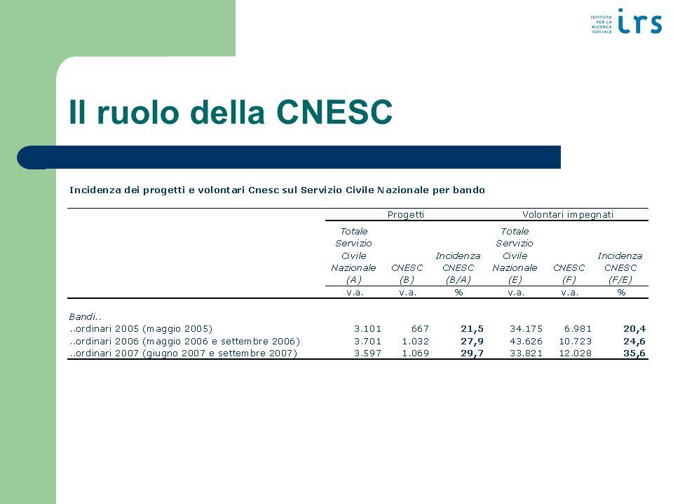 Il ruolo della CNESC