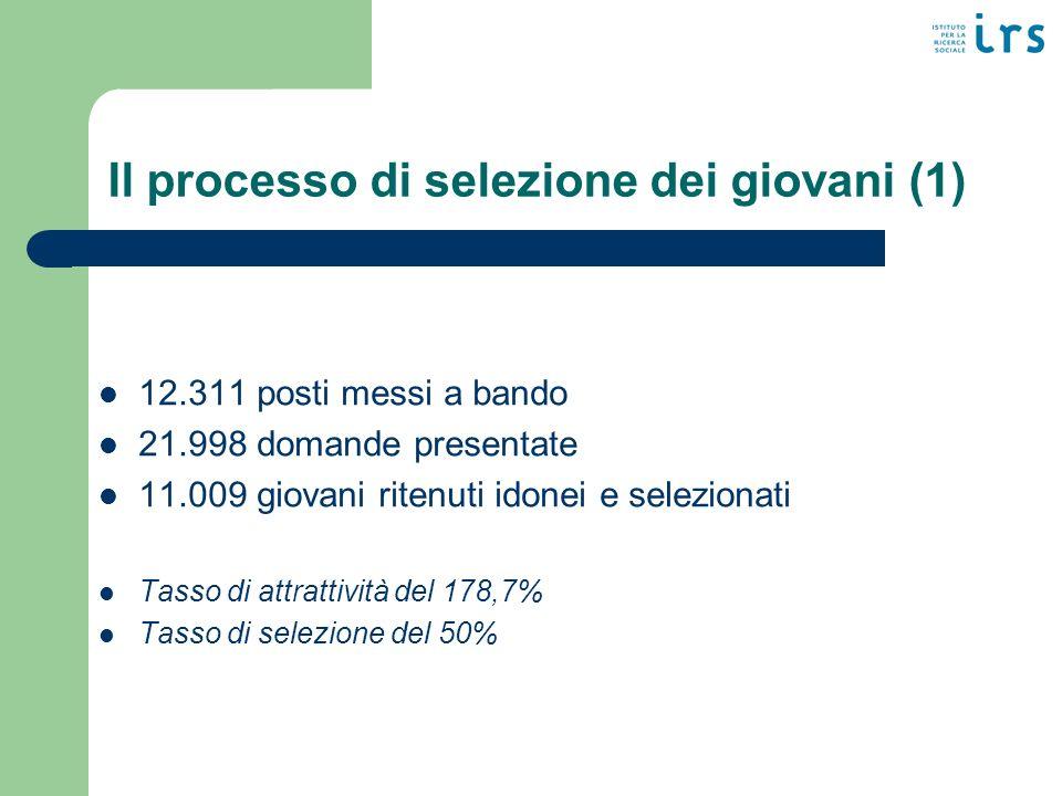 Il processo di selezione dei giovani (2) 10.723 giovani avviati al servizio