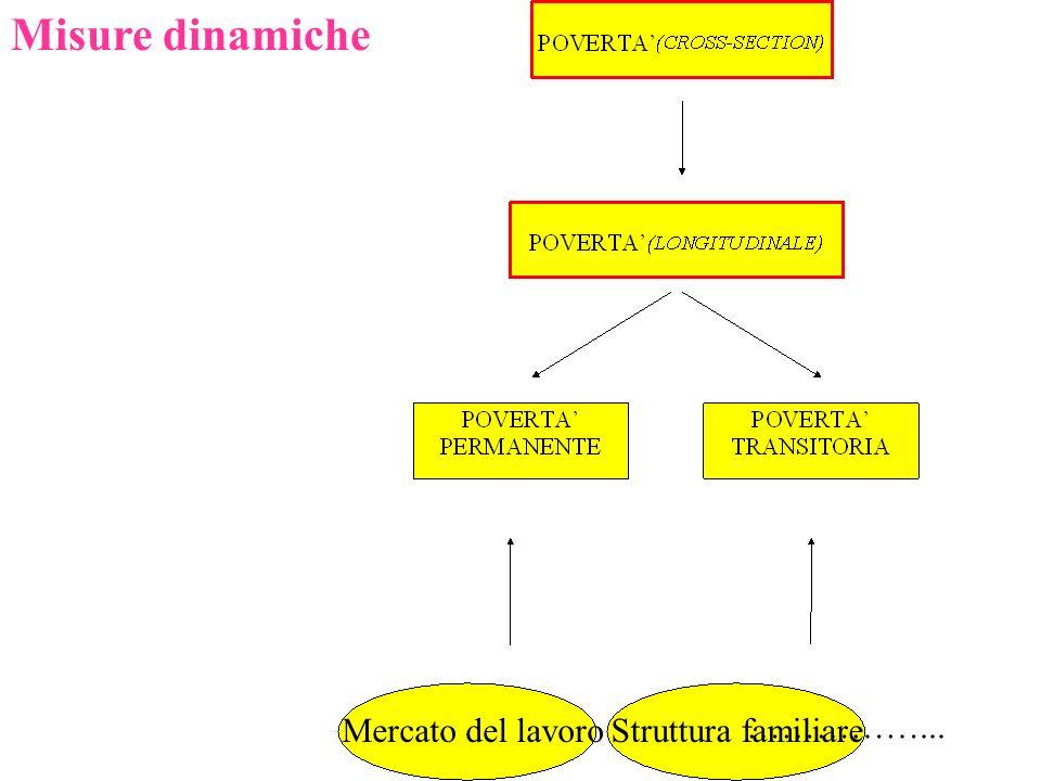 Mercato del lavoroStruttura familiare ……………... Misure dinamiche