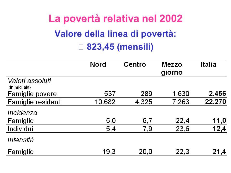 La povertà relativa nel 2002 Valore della linea di povertà: € 823,45 (mensili)