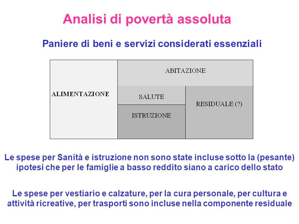 Analisi di povertà assoluta Paniere di beni e servizi considerati essenziali Le spese per Sanità e istruzione non sono state incluse sotto la (pesante