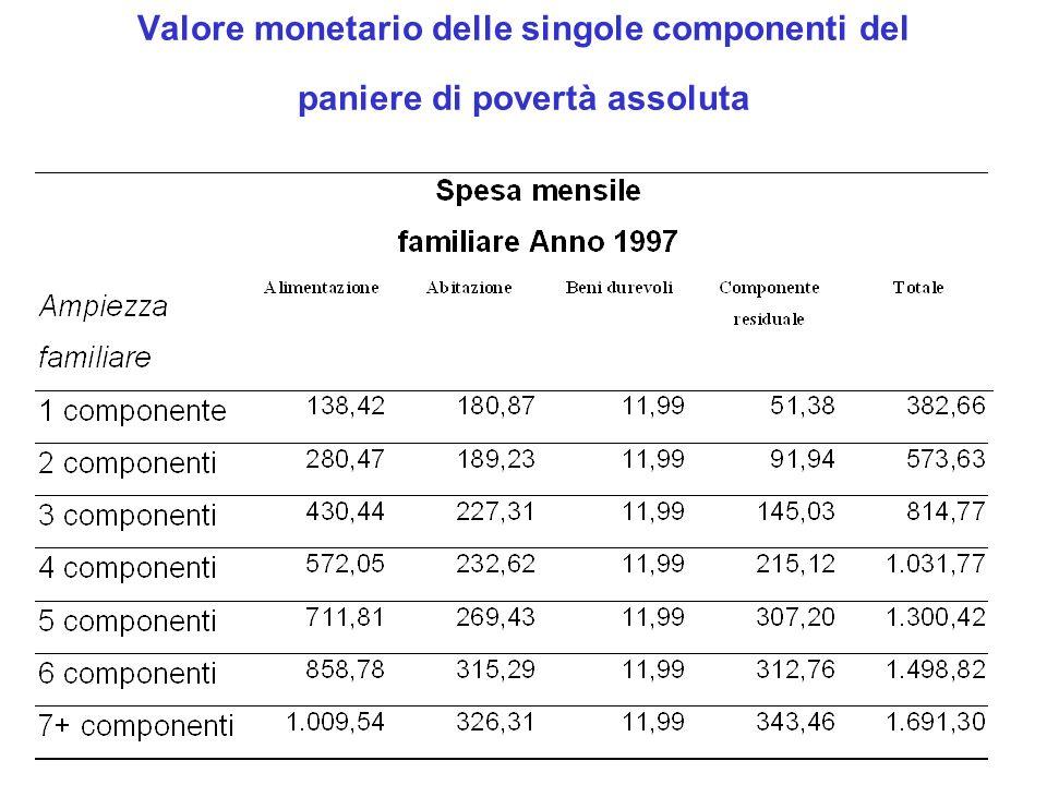 Valore monetario delle singole componenti del paniere di povertà assoluta