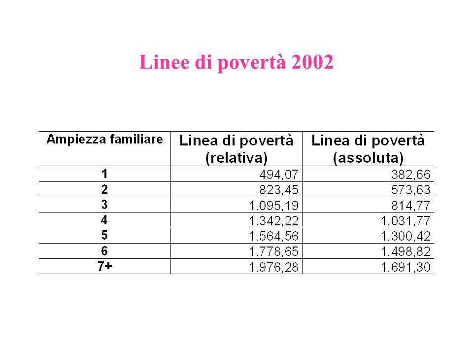 Linee di povertà 2002