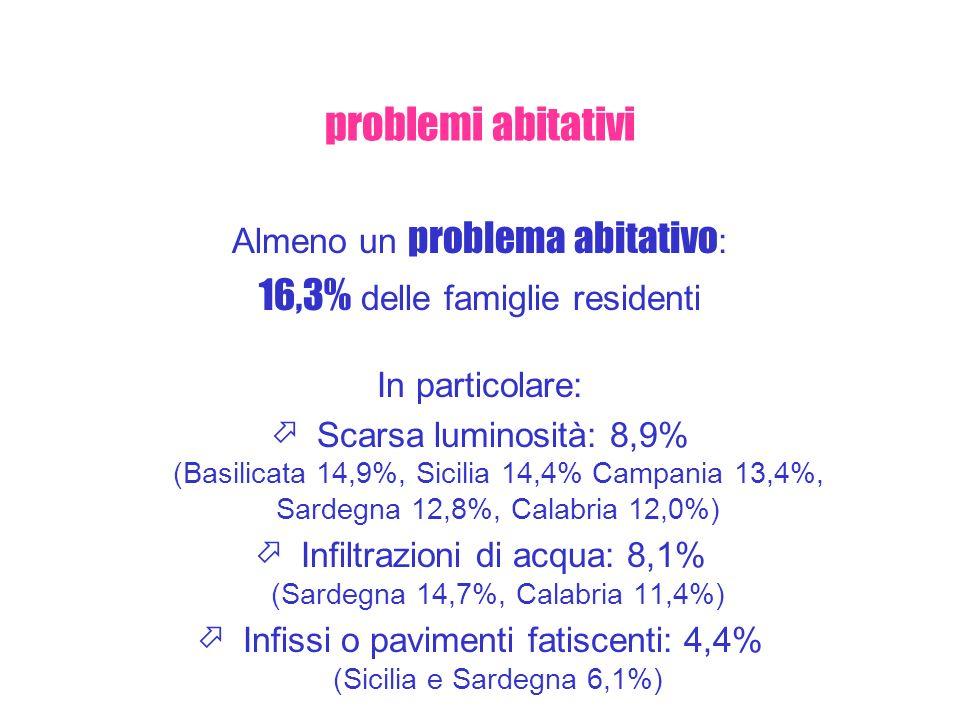 Almeno un problema abitativo : 16,3% delle famiglie residenti In particolare: Scarsa luminosità: 8,9% (Basilicata 14,9%, Sicilia 14,4% Campania 13,4%,