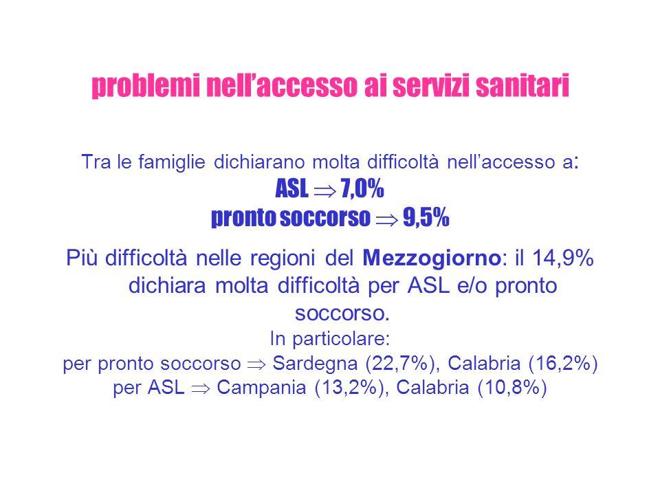 problemi nellaccesso ai servizi sanitari Tra le famiglie dichiarano molta difficoltà nellaccesso a : ASL 7,0% pronto soccorso 9,5% Più difficoltà nell