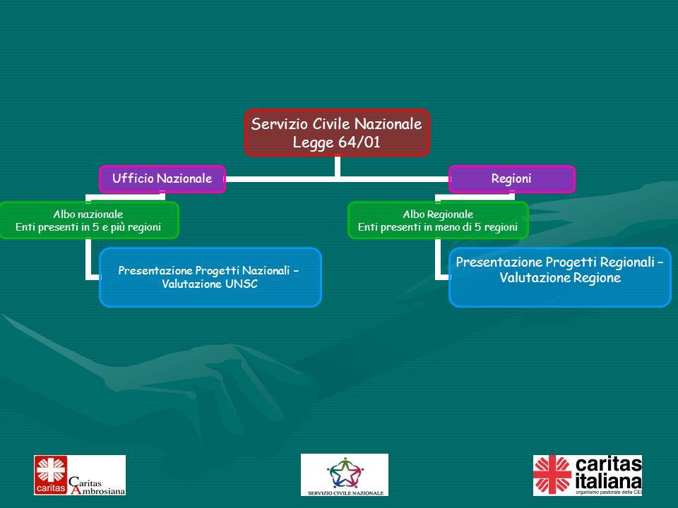 Accanto alla regionalizzazione del SCN si sta sviluppando anche un nuovo istituto: il Servizio Civile Regionale.