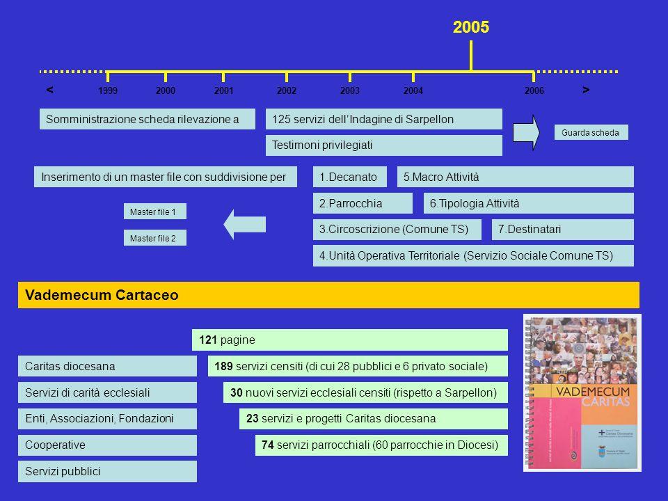Somministrazione scheda rilevazione a125 servizi dellIndagine di Sarpellon Testimoni privilegiati 2001200220042003 >< 199920062000 2005 121 pagine 189