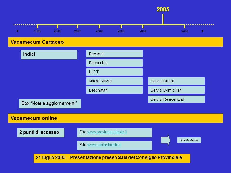 indici 2 punti di accesso Sito www.provincia.trieste.itwww.provincia.trieste.it Box Note e aggiornamenti Decanati 2001200220042003 >< 199920062000 200