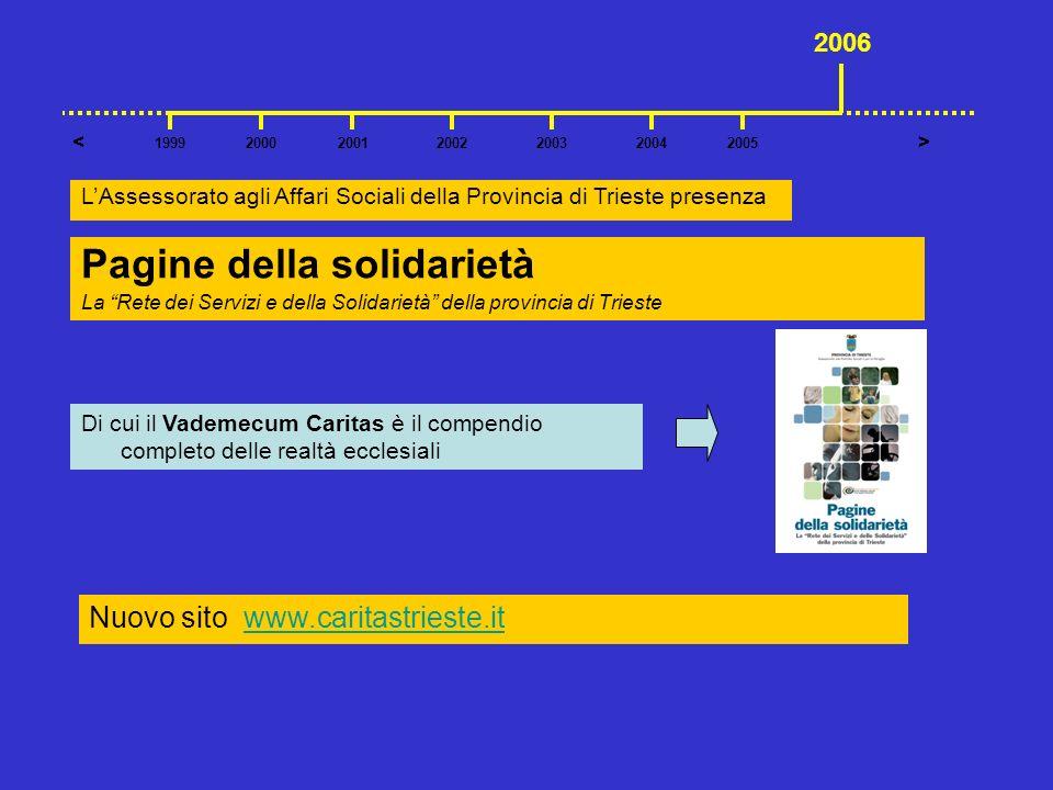 Pagine della solidarietà La Rete dei Servizi e della Solidarietà della provincia di Trieste Nuovo sito www.caritastrieste.itwww.caritastrieste.it 2001