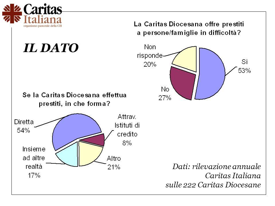 Dati: rilevazione annuale Caritas Italiana sulle 222 Caritas Diocesane IL DATO
