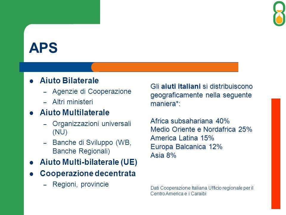 APS Aiuto Bilaterale – Agenzie di Cooperazione – Altri ministeri Aiuto Multilaterale – Organizzazioni universali (NU) – Banche di Sviluppo (WB, Banche