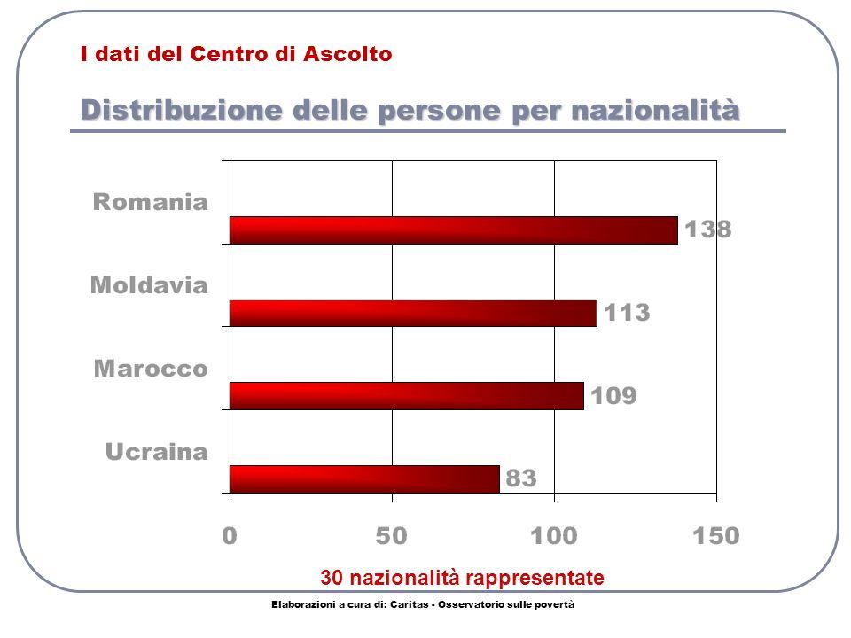 Distribuzione delle persone per nazionalità I dati del Centro di Ascolto Distribuzione delle persone per nazionalità Elaborazioni a cura di: Caritas - Osservatorio sulle povertà 30 nazionalità rappresentate