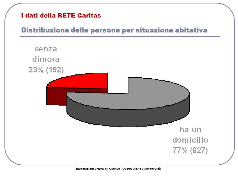 Distribuzione delle persone per situazione abitativa I dati della RETE Caritas Distribuzione delle persone per situazione abitativa Elaborazioni a cura di: Caritas - Osservatorio sulle povertà