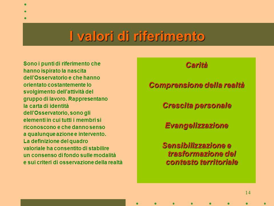 14 I valori di riferimento Sono i punti di riferimento che hanno ispirato la nascita dellOsservatorio e che hanno orientato costantemente lo svolgimento dellattività del gruppo di lavoro.
