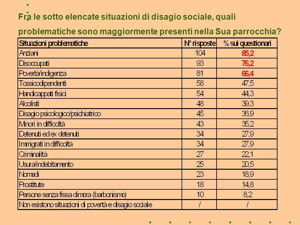 Fra le sotto elencate situazioni di disagio sociale, quali problematiche sono maggiormente presenti nella Sua parrocchia?