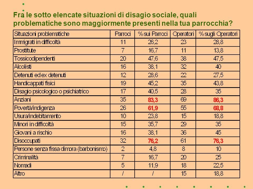 Fra le sotto elencate situazioni di disagio sociale, quali problematiche sono maggiormente presenti nella tua parrocchia?