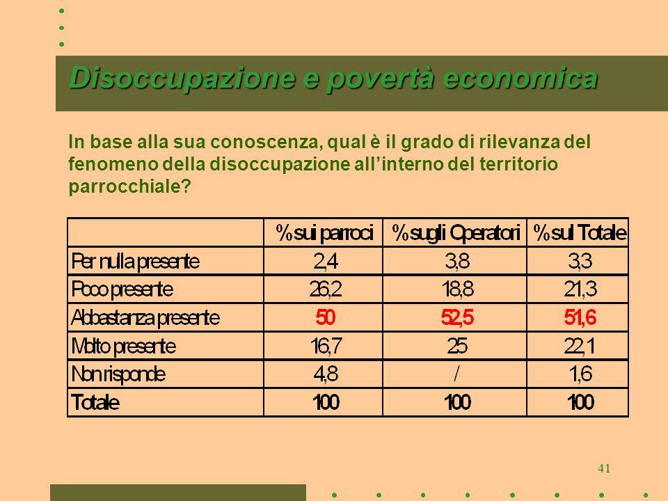 41 Disoccupazione e povertà economica Disoccupazione e povertà economica In base alla sua conoscenza, qual è il grado di rilevanza del fenomeno della