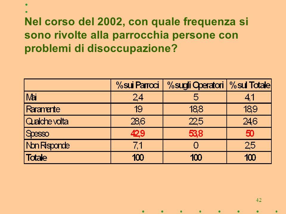 42 Nel corso del 2002, con quale frequenza si sono rivolte alla parrocchia persone con problemi di disoccupazione?