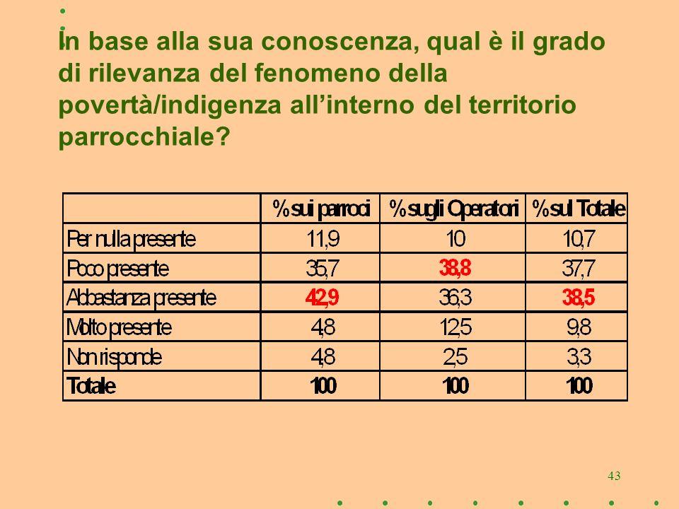 43 In base alla sua conoscenza, qual è il grado di rilevanza del fenomeno della povertà/indigenza allinterno del territorio parrocchiale?